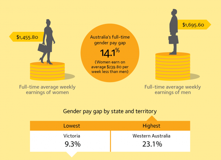 Inforgraphic. Shows the 14.1 per cent gender pay gap in Australia. Full time average weekly earnings of women are $1,455.80. Full time average weekly earnings of men are $1695.60. Gender pay gap by state and territory. Lowest is Victoria at 9.3 per cent. Highest is Western Australia at 23.1 per cent.