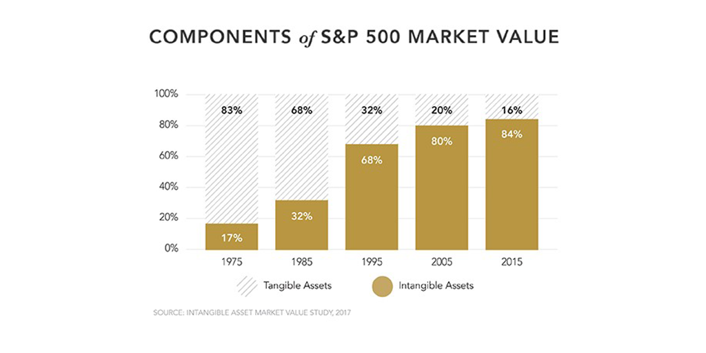 Column graph showing the rise in the value of intangible assets in S&P 500 companies from 17% of marketing value in 1975 to 84% of value in 2015.